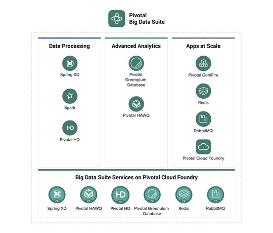 Структура пакета Pivotal Big Data Suite